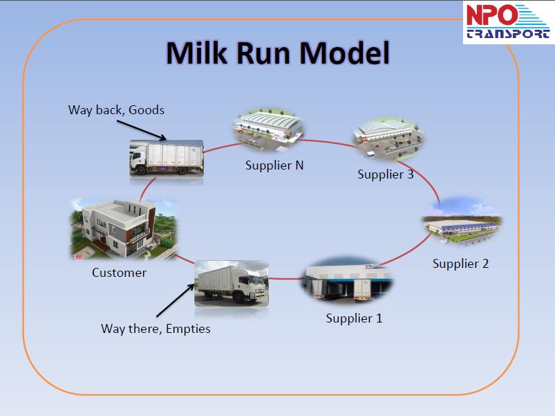 การจัดส่งแบบ Milk Run